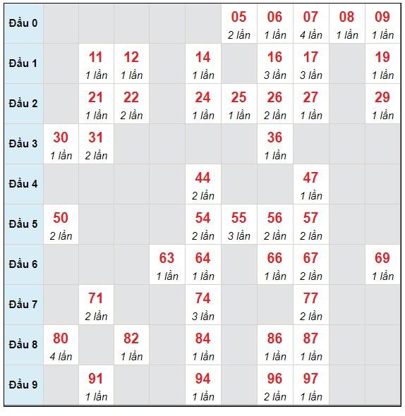Dự đoán XSMB thứ 3 ngày 1/6/2021 - Thống kê XSMB hôm nay