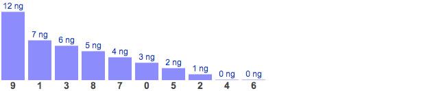 Dự đoán XSMB chủ nhật ngày 10/1/2021 - Thống kê XSMB hôm nay