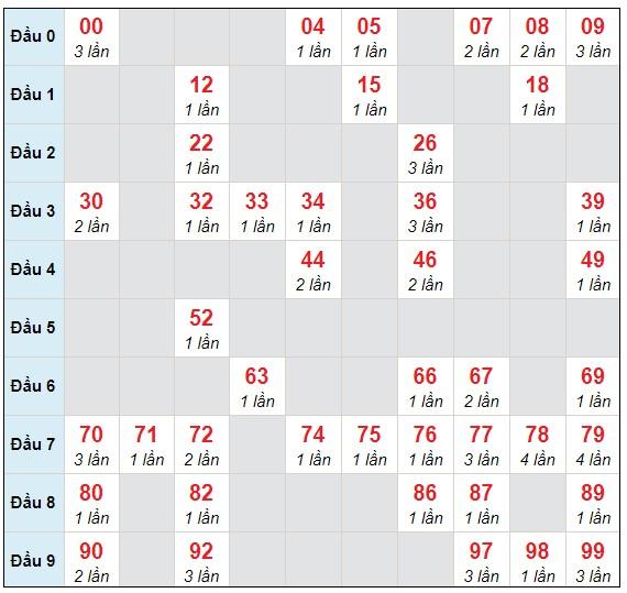 Dự đoán XSMB thứ 4 ngày 10/3/2021 - Thống kê XSMB hôm nay