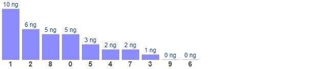 Dự đoán XSMB thứ 2 ngày 10/5/2021 - Thống kê XSMB hôm nay