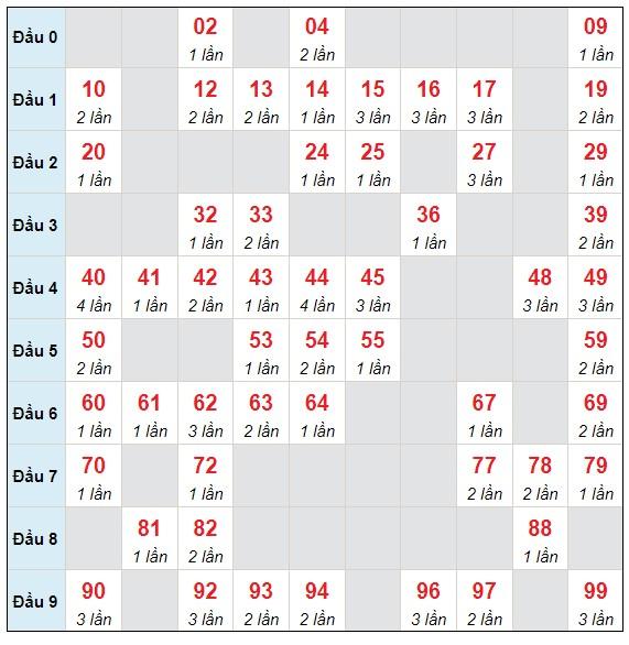 Dự đoán XSMB thứ 5 ngày 10/6/2021 - Thống kê XSMB hôm nay