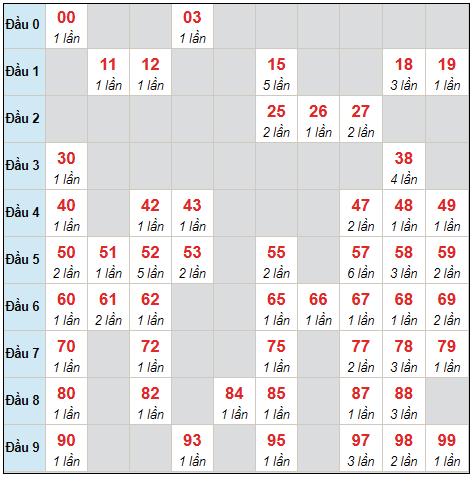 Dự đoán XSMB thứ 6 ngày 10/9/2021 - Thống kê XSMB hôm nay