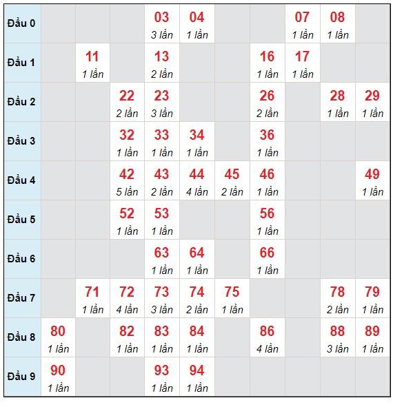 Dự đoán XSMB thứ 3 ngày 11/5/2021 - Thống kê XSMB hôm nay