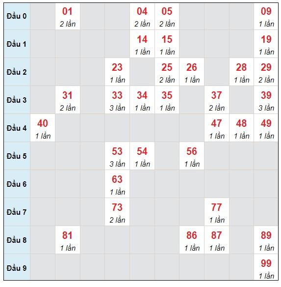 Dự đoán XSMB chủ nhật ngày 11/7/2021 - Thống kê XSMB hôm nay