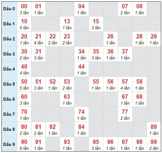 Dự đoán XSMB thứ 3 ngày 12/1/2021 - Thống kê XSMB hôm nay