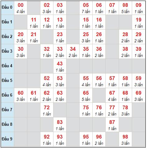 Dự đoán XSMB thứ 5 ngày 12/8/2021 - Thống kê XSMB hôm nay