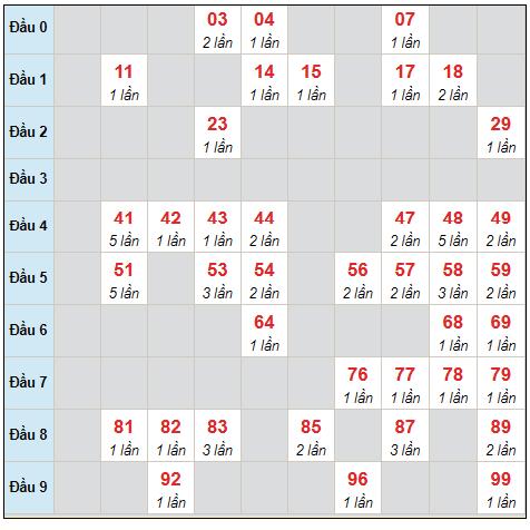 Dự đoán XSMB chủ nhật ngày 12/9/2021 - Thống kê XSMB hôm nay