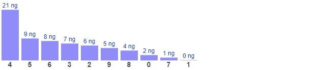 Dự đoán XSMB thứ 4 ngày 13/1/2021 - Thống kê XSMB hôm nay