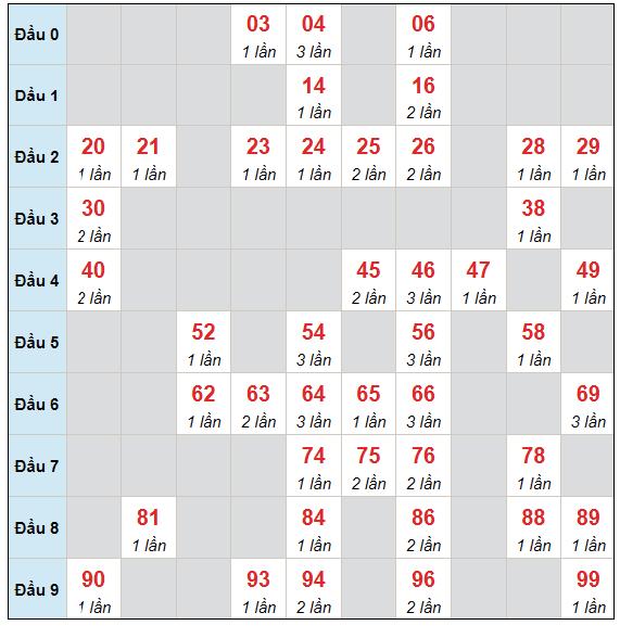 Dự đoán XSMB chủ nhật ngày 13/6/2021 - Thống kê XSMB hôm nay