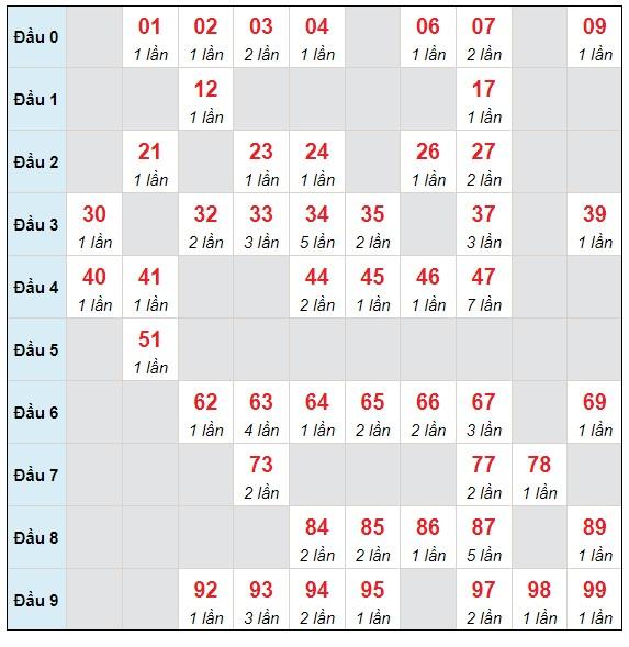 Dự đoán XSMB thứ 3 ngày 13/7/2021 - Thống kê XSMB hôm nay
