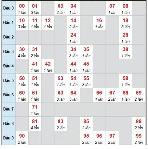 Dự đoán XSMB thứ 2 ngày 13/9/2021 - Thống kê XSMB hôm nay
