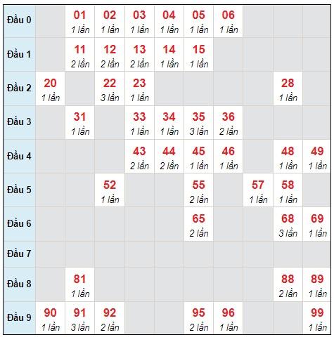 Dự đoán XSMB thứ 5 ngày 14/10/2021 - Thống kê XSMB hôm nay