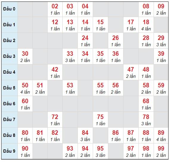 Dự đoán XSMB thứ 4 ngày 14/4/2021 - Thống kê XSMB hôm nay
