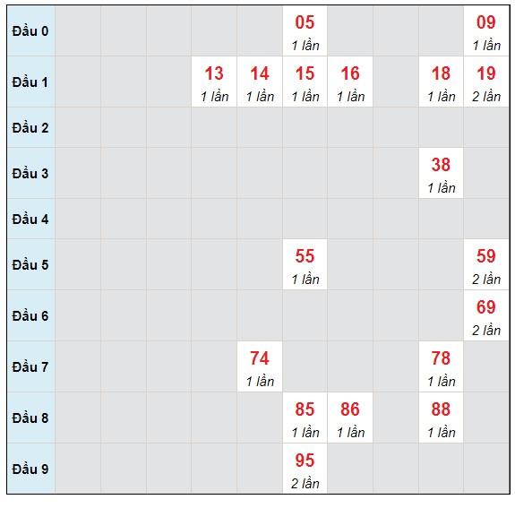 Dự đoán XSMB thứ 4 ngày 14/7/2021 - Thống kê XSMB hôm nay