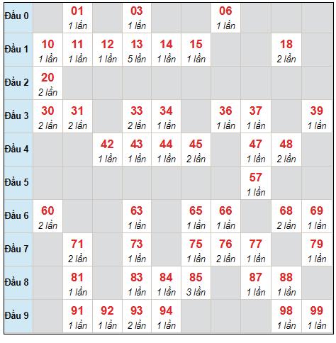 Dự đoán XSMB thứ 7 ngày 14/8/2021 - Thống kê XSMB hôm nay