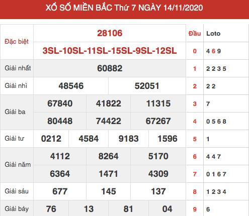 Thống kê dự đoán XSMB 15/11/2020 chủ nhật hôm nay chính xác nhất
