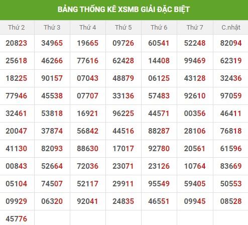 Dự đoán XSMB thứ 3 ngày 15/12/2020 - Thống kê XSMB hôm nay