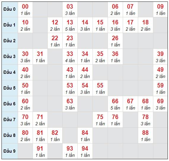Dự đoán XSMB thứ 2 ngày 15/3/2021 - Thống kê XSMB hôm nay
