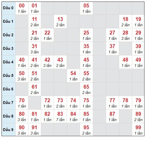 Dự đoán XSMB thứ 5 ngày 15/4/2021 - Thống kê XSMB hôm nay