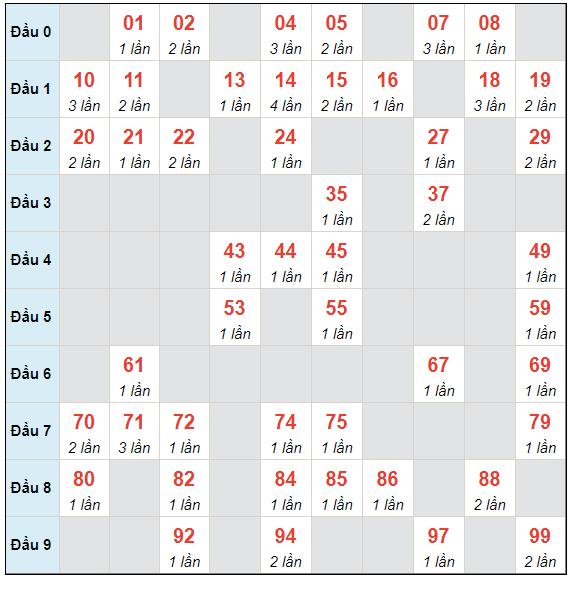 Dự đoán XSMB thứ 7 ngày 15/5/2021 - Thống kê XSMB hôm nay