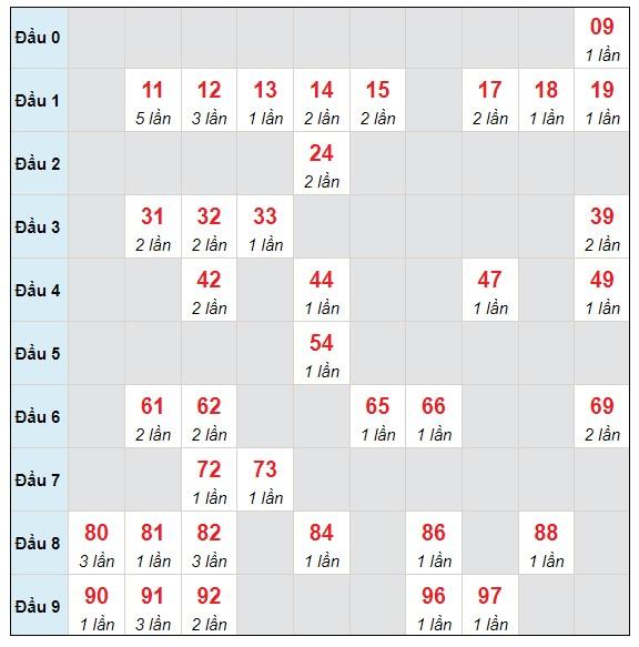 Dự đoán XSMB thứ 5 ngày 15/7/2021 - Thống kê XSMB hôm nay