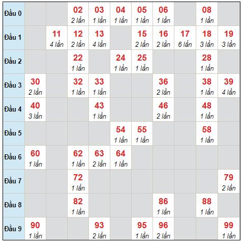 Dự đoán XSMB chủ nhật ngày 15/8/2021 - Thống kê XSMB hôm nay