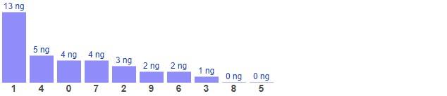 Dự đoán XSMB thứ 7 ngày 16/1/2021 - Thống kê XSMB hôm nay