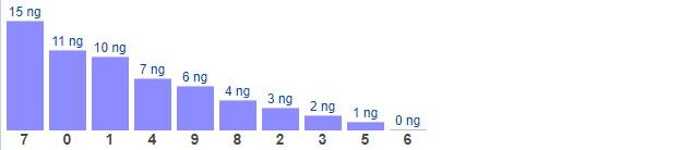 Dự đoán XSMB thứ 3 ngày 16/3/2021 - Thống kê XSMB hôm nay