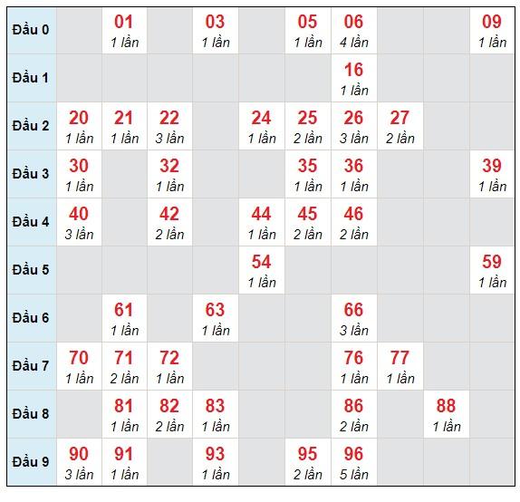 Dự đoán XSMB thứ 6 ngày 16/4/2021 - Thống kê XSMB hôm nay
