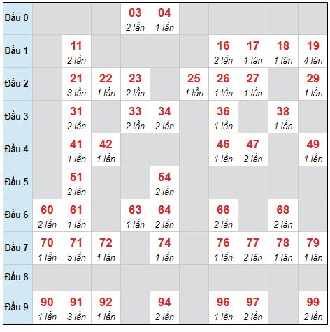Dự đoán XSMB thứ 2 ngày 16/8/2021 - Thống kê XSMB hôm nay