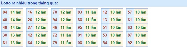 Thống kê dự đoán XSMB 17/11/2020 thứ 3 hôm nay chính xác nhất
