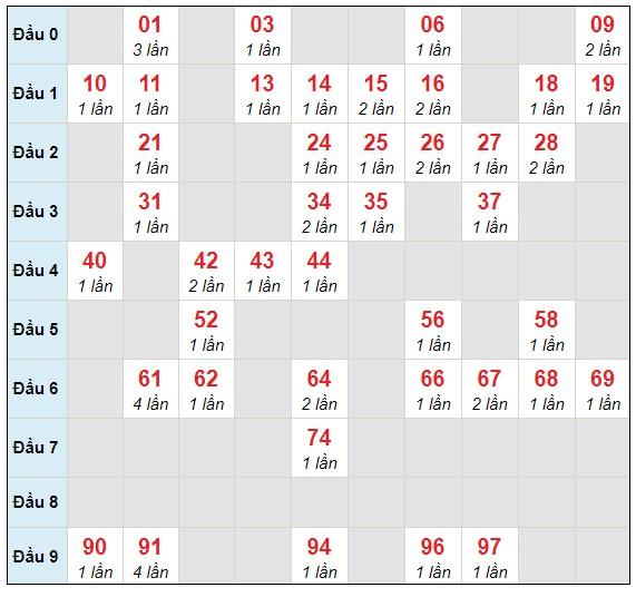 Dự đoán XSMB thứ 4 ngày 17/3/2021 - Thống kê XSMB hôm nay