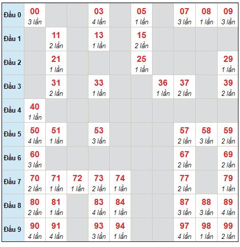Dự đoán XSMB thứ 3 ngày 17/8/2021 - Thống kê XSMB hôm nay