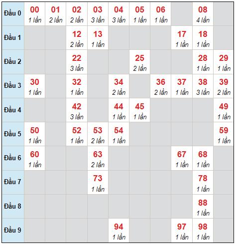 Dự đoán XSMB thứ 6 ngày 17/9/2021 - Thống kê XSMB hôm nay