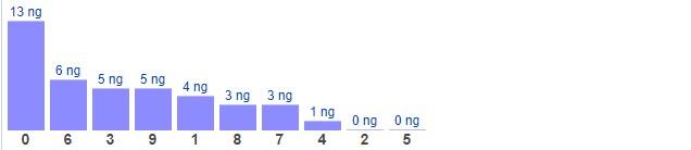 Dự đoán XSMB thứ 5 ngày 18/3/2021 - Thống kê XSMB hôm nay