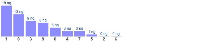 Dự đoán XSMB thứ 3 ngày 18/5/2021 - Thống kê XSMB hôm nay