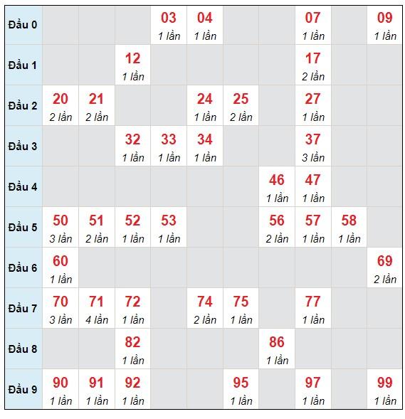 Dự đoán XSMB thứ 6 ngày 18/6/2021 - Thống kê XSMB hôm nay