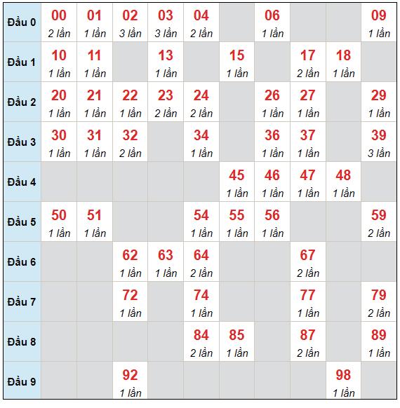 Dự đoán XSMB chủ nhật ngày 18/7/2021 - Thống kê XSMB hôm nay
