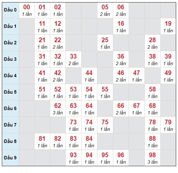 Dự đoán XSMB thứ 6 ngày 19/3/2021 - Thống kê XSMB hôm nay