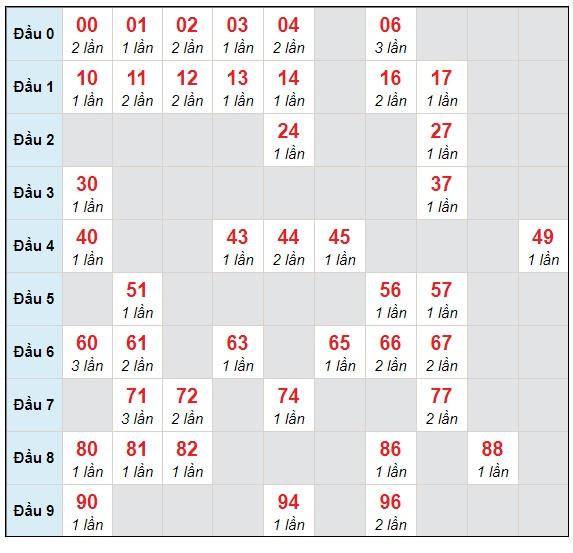 Dự đoán XSMB thứ 2 ngày 19/4/2021 - Thống kê XSMB hôm nay