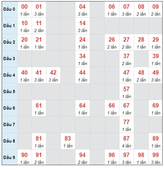 Dự đoán XSMB chủ nhật ngày 2/5/2021 - Thống kê XSMB hôm nay