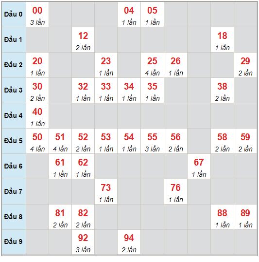 Dự đoán XSMB thứ 2 ngày 2/8/2021 - Thống kê XSMB hôm nay