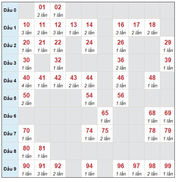 Dự đoán XSMB chủ nhật ngày 20/6/2021 - Thống kê XSMB hôm nay