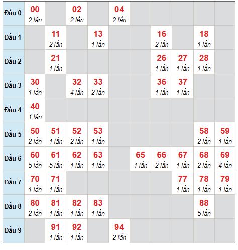 Dự đoán XSMB thứ 2 ngày 20/9/2021 - Thống kê XSMB hôm nay