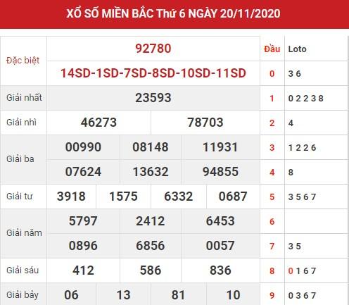Thống kê dự đoán XSMB 21/11/2020 thứ 7 hôm nay chính xác nhất