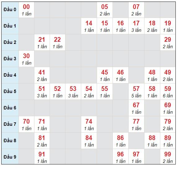 Dự đoán XSMB thứ 4 ngày 21/4/2021 - Thống kê XSMB hôm nay
