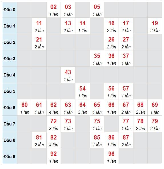 Dự đoán XSMB thứ 4 ngày 21/7/2021 - Thống kê XSMB hôm nay