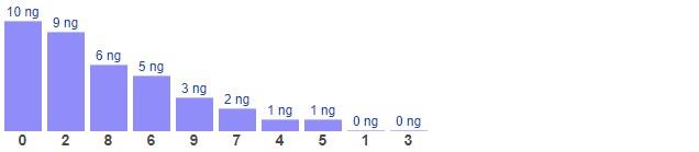 Dự đoán XSMB thứ 6 ngày 22/1/2021 - Thống kê XSMB hôm nay
