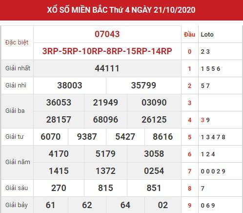 Thống kê dự đoán XSMB 22/10/2020 thứ 5 hôm nay chính xác nhất