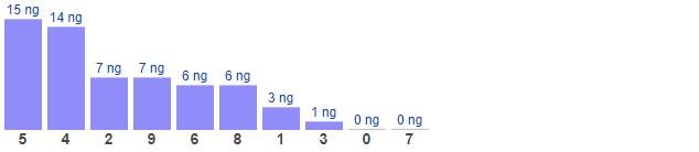 Dự đoán XSMB thứ 2 ngày 22/2/2021 - Thống kê XSMB hôm nay